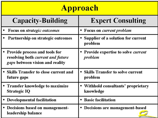 Capacity building vs consulting - Approach