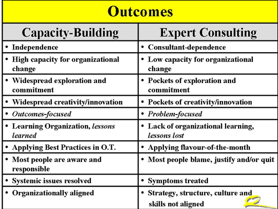 Capacity Building vs Consulting - Outcomes
