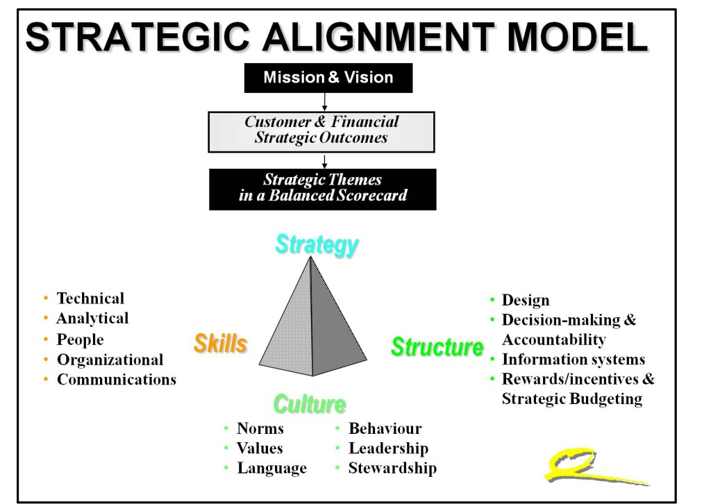 STRATEGIC ALIGNMENT MODEL